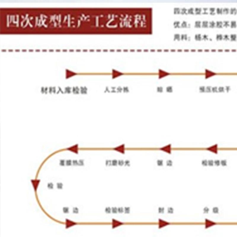 四次成型生产工艺流程